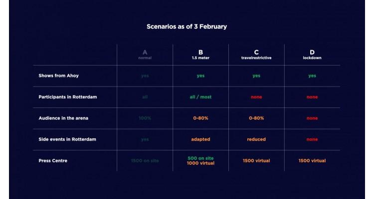 Eurovision 2021-scenarios
